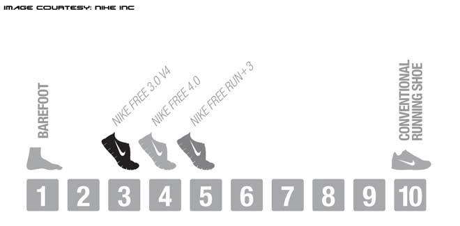 Nike Free chart