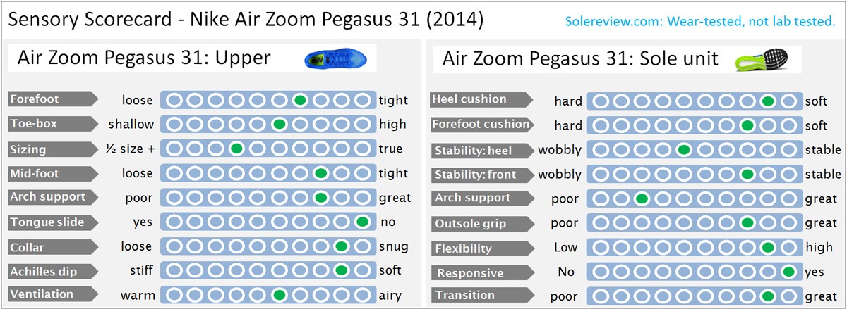Sensory score Pegasus 31