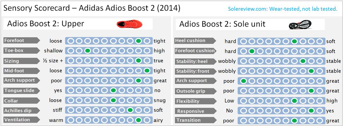 Adios2_Sensory_score