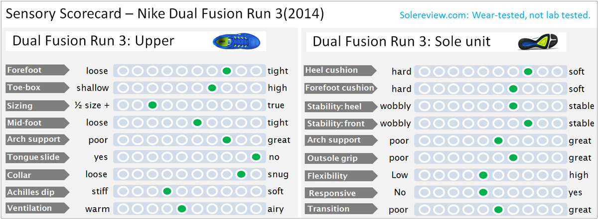 Inactivo repentino Sangrar  Nike Dual Fusion Run 3 Review – Solereview