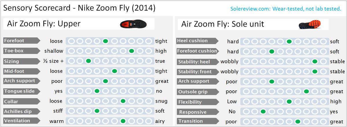 Sensory_Score_Zoom_Fly