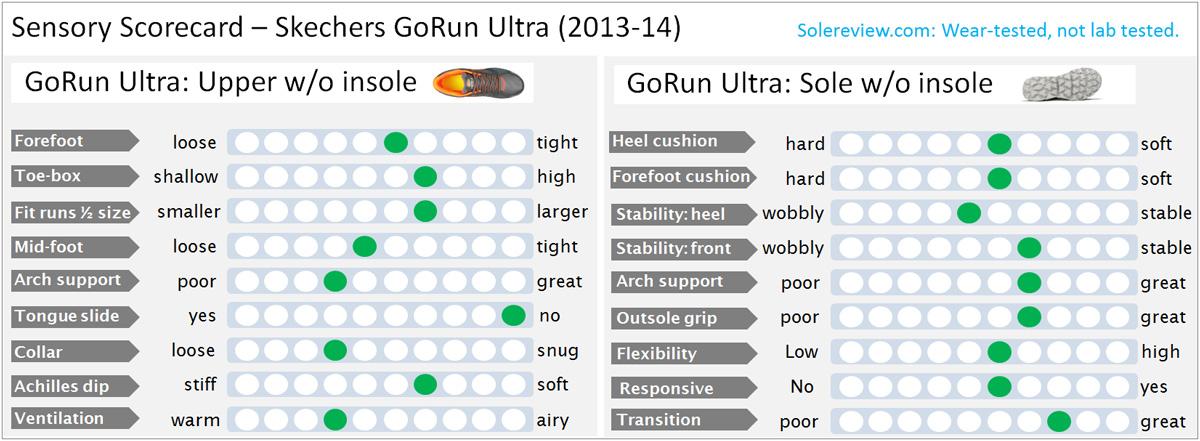 Gorun_ultra_score_1