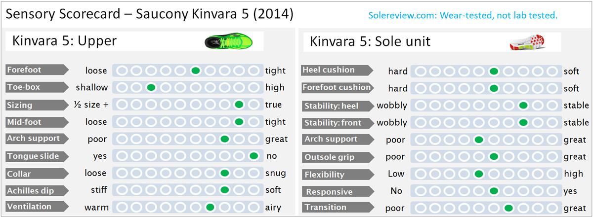 Sensory_score_Kinvara_5