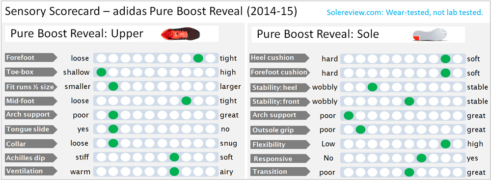 Adidas_Pureboost_Score