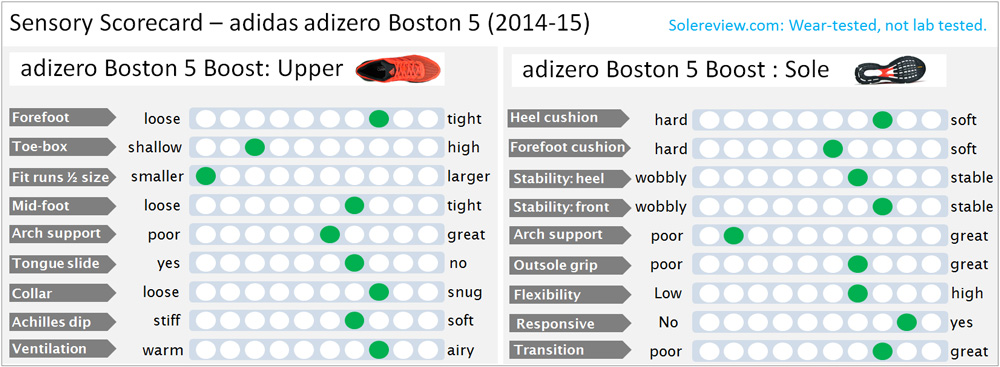 Adizero_Boston_Boost_score