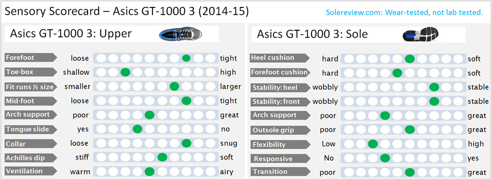 Asics_GT_1000_3_rating