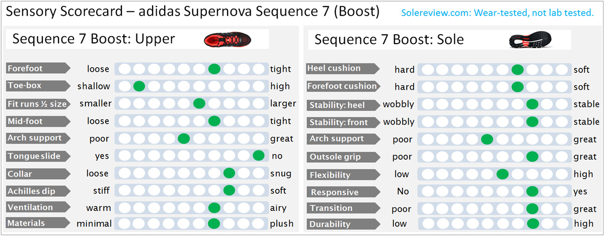 Adidas_Supernova_Sequence_7_Boost_Score