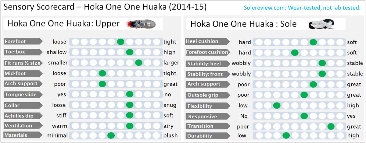 Hoka_Huaka_score