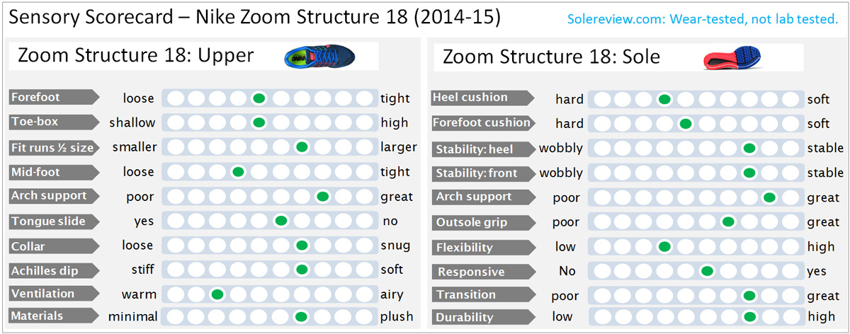Nike_Zoom_Structure_18_score