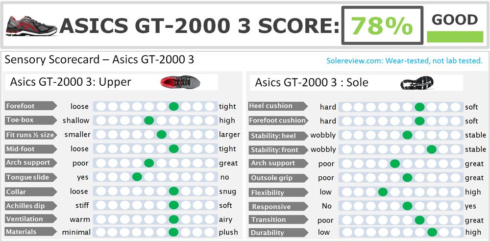 asics gt 2000 2 vs gt 1000