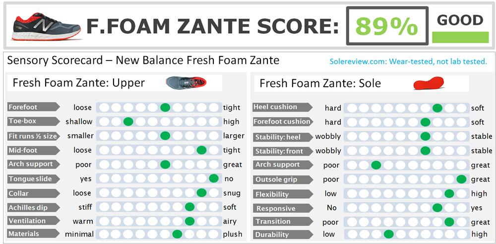 Fresh_Foam_Zante_score