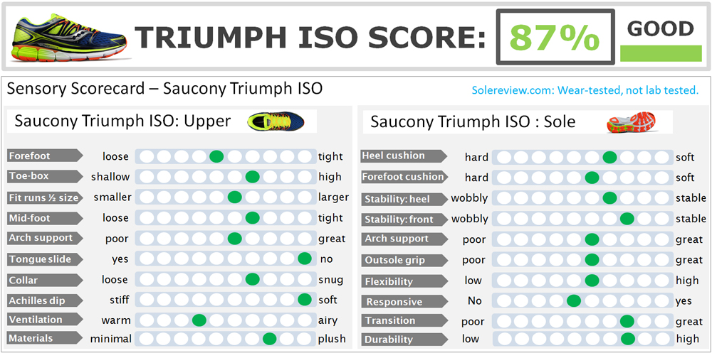 Saucony_Triumph_ISO_rating