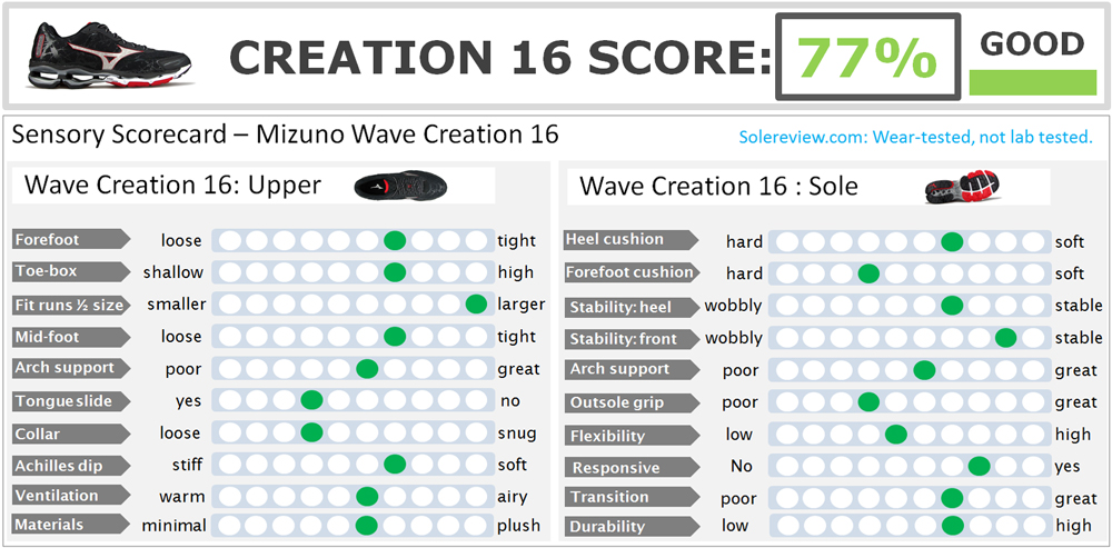Mizuno_Wave_Creation_16_score