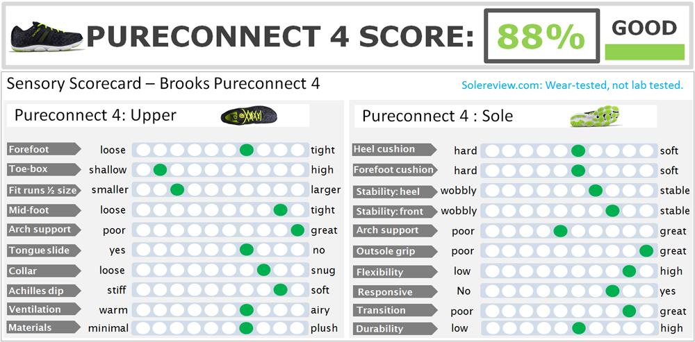 Brooks_Pureconnect_4_score