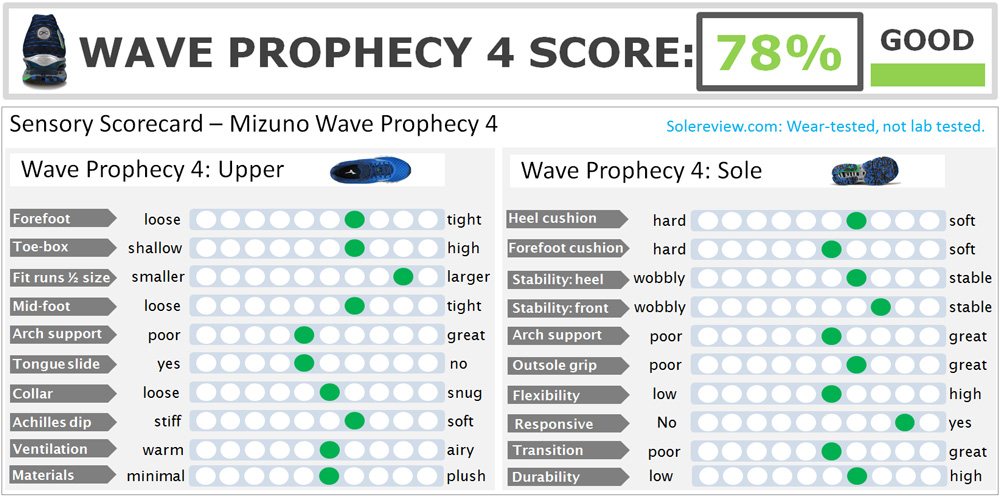 Mizuno_Wave_Prophecy_4_score