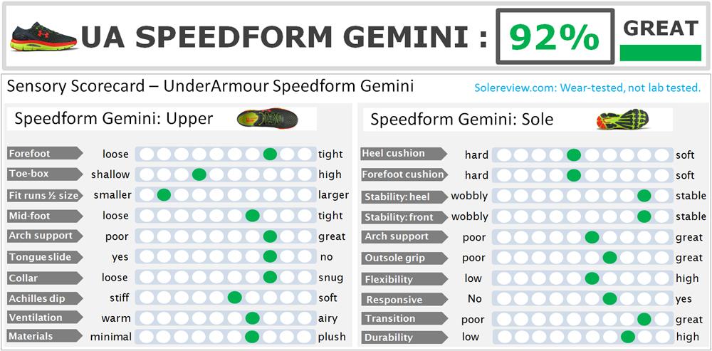 UA_Speedform_Gemini_score