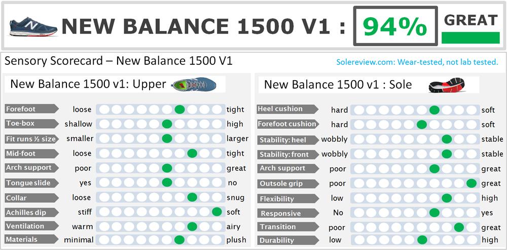 new balance 1500 v2 avis