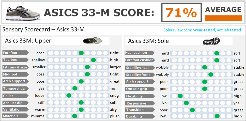 Asics_33-M_score