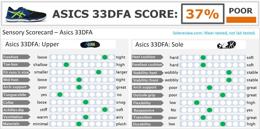 Asics_33DFA_score