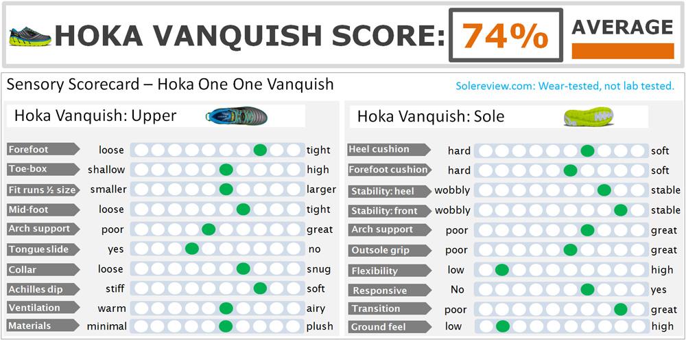 Hoka_Vanquish_score