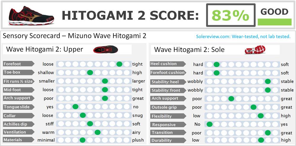Mizuno_Wave_Hitogami_2_score