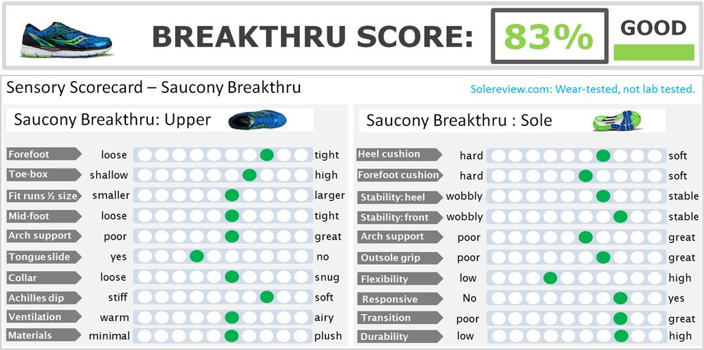 Saucony_Breakthru_score