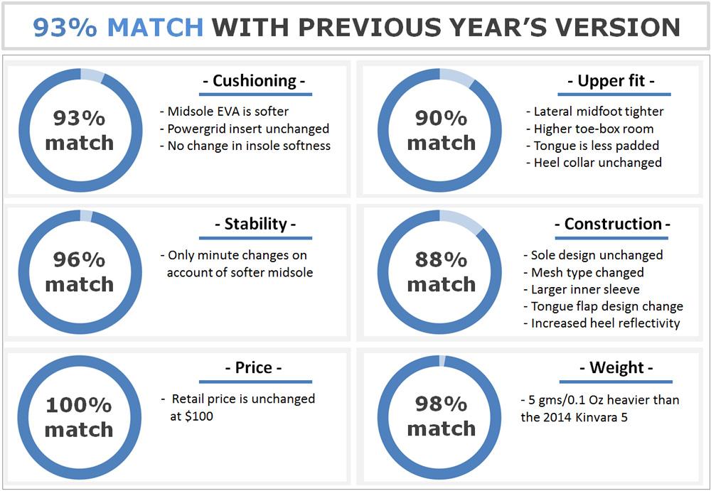 Saucony_Kinvara_6_Match_Report