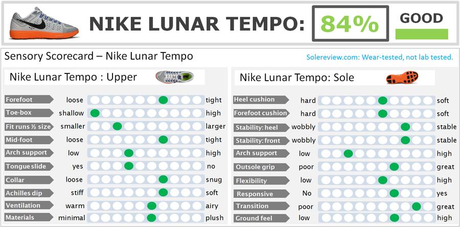 Nike Lunar Tempo Scorecard