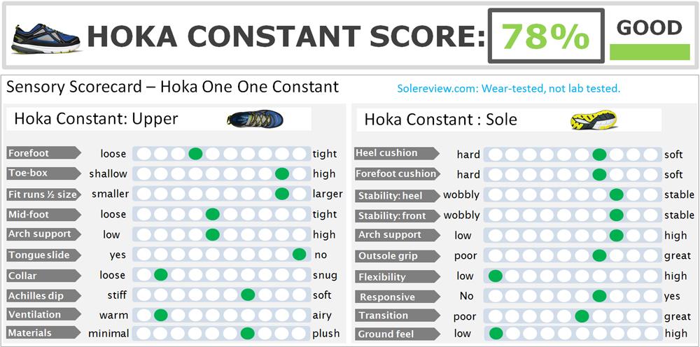 Hoka One One Constant score