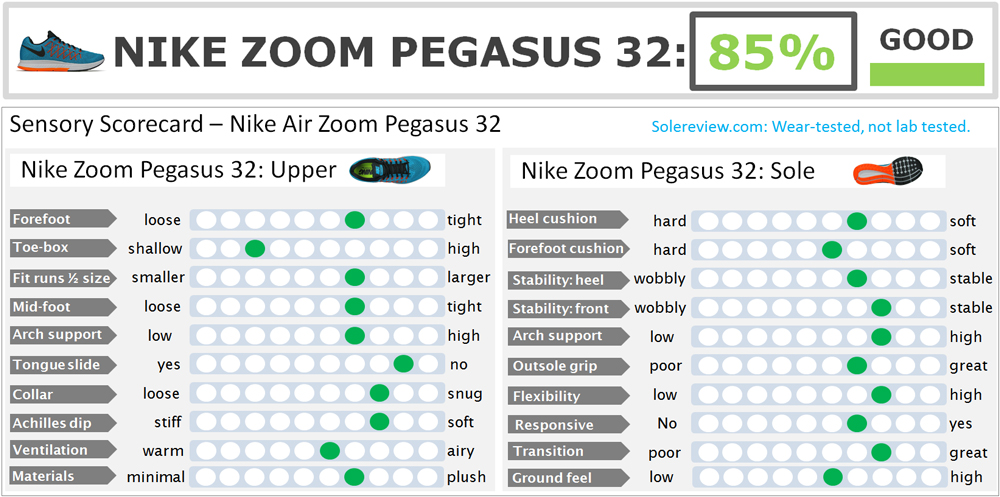 Nike_Air_Zoom_Pegasus_32_Score