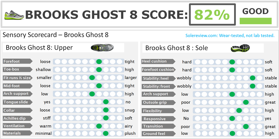 Brooks_Ghost_8_score