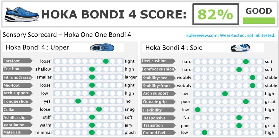 Hoka_One_One_Bondi_4_score