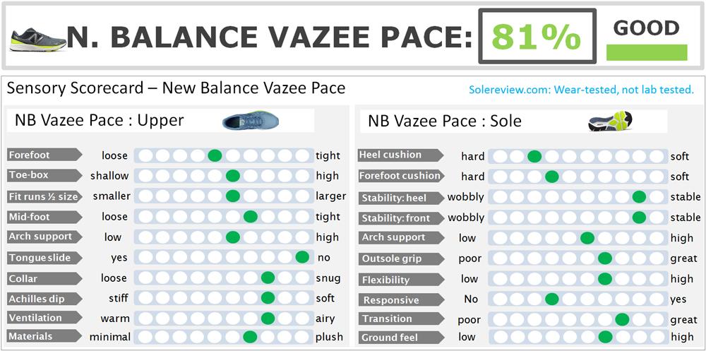 New_Balance_Vazee_Pace_scor