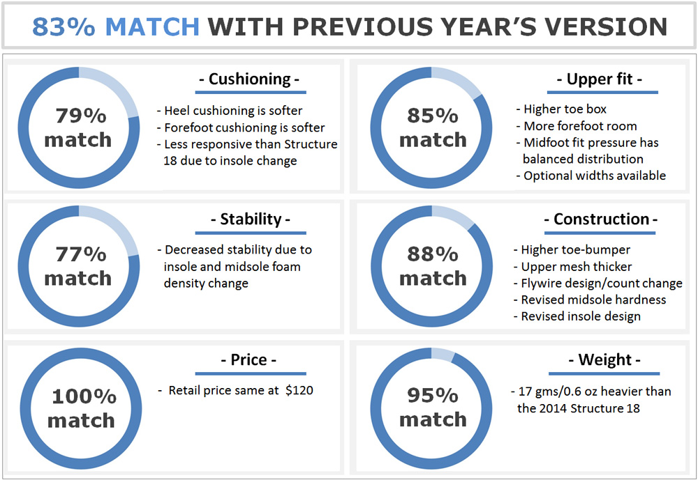 Nike_Structure_19_match_report