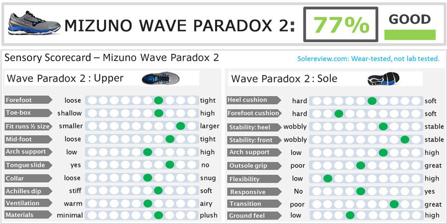 Wave_Paradox_score