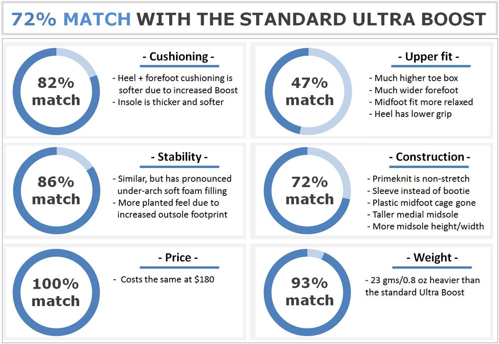 adidas_Ultra_Boost_ST_vs_Ultra_Boost