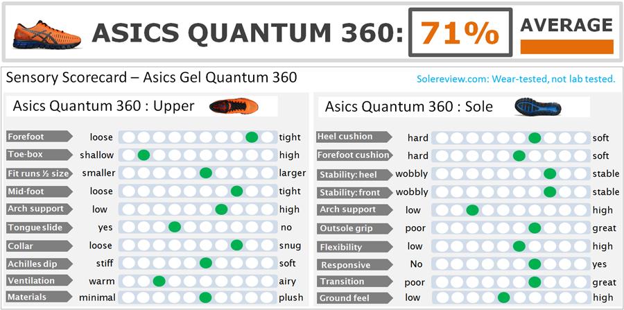 Asics_Quantum_360_score