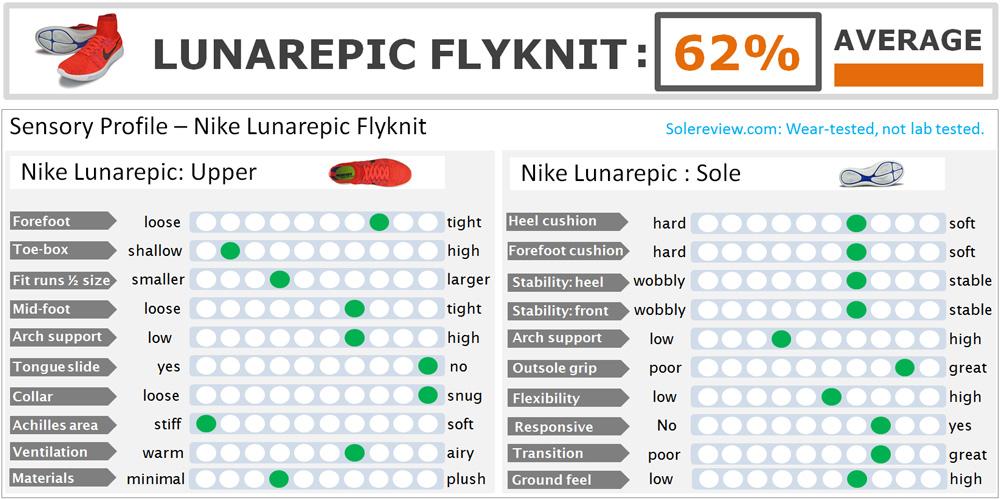 Nike_LunarEpic_Flyknit_score