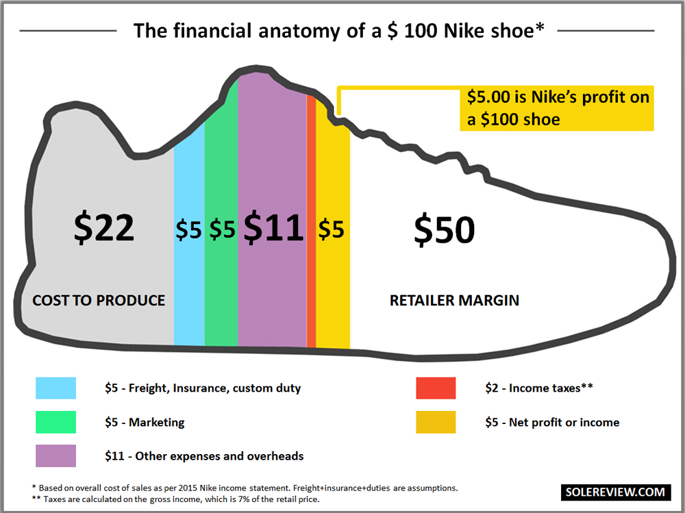 Nike profit on a $100 shoe