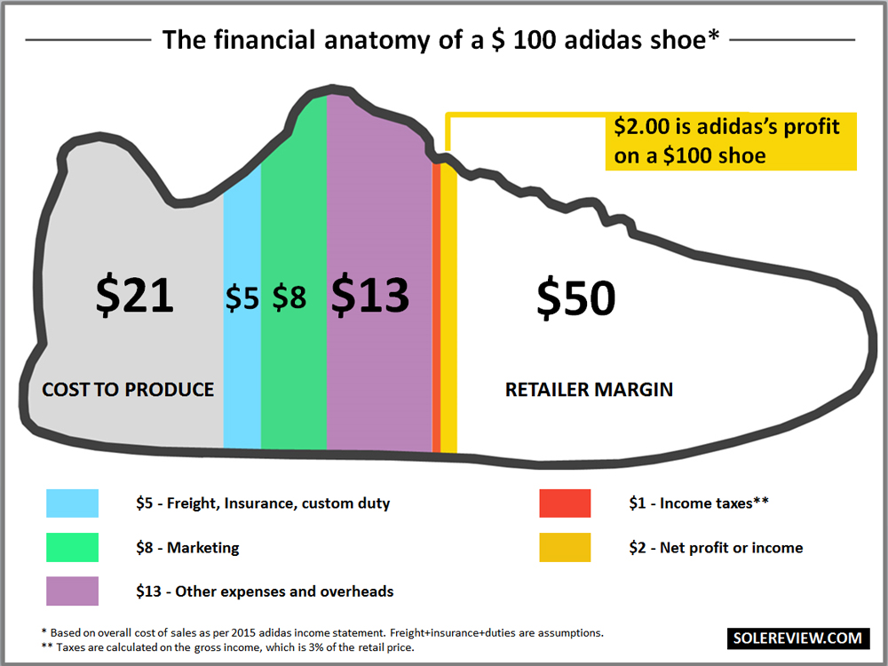 adidas profit on a $100 shoe