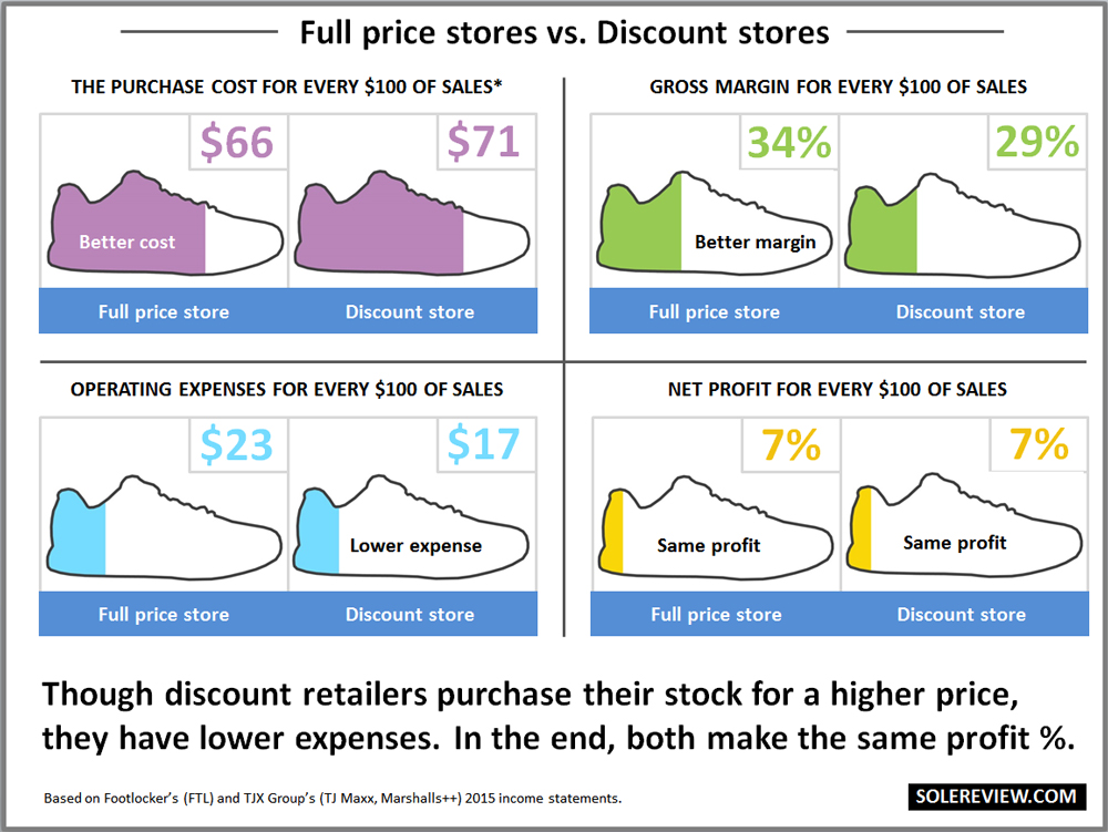 Full_price_vs_discount_retail