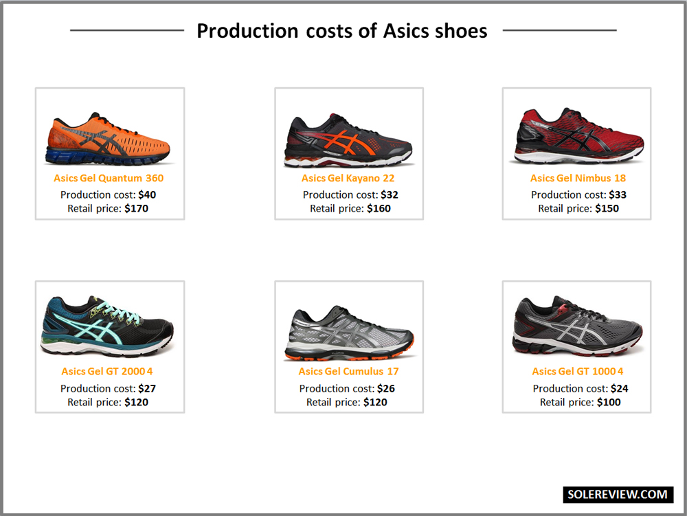 Production cost of Asics shoes