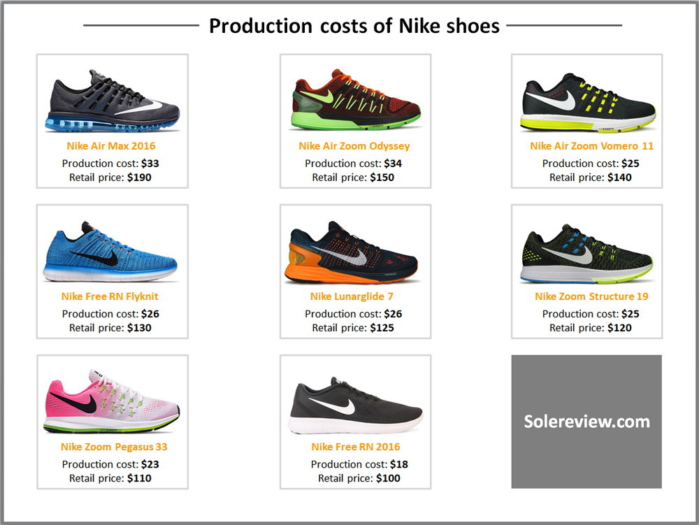 Production cost of Nike shoes