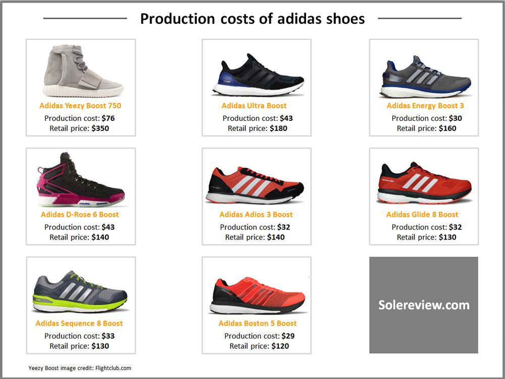 Production cost of adidas shoes