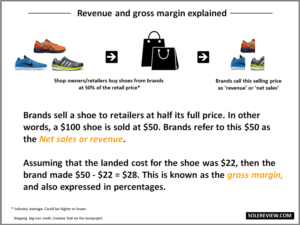 Average Shoe For