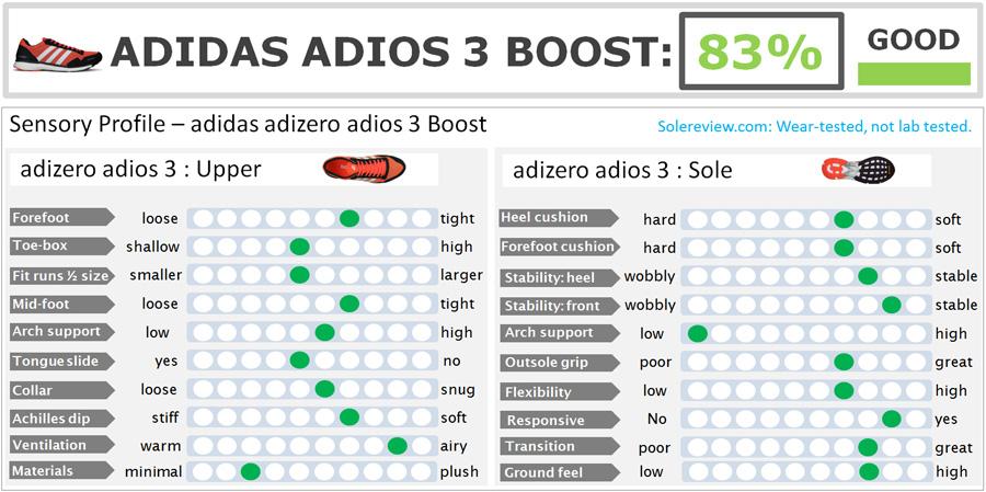 adidas_adios_Boost_3_score
