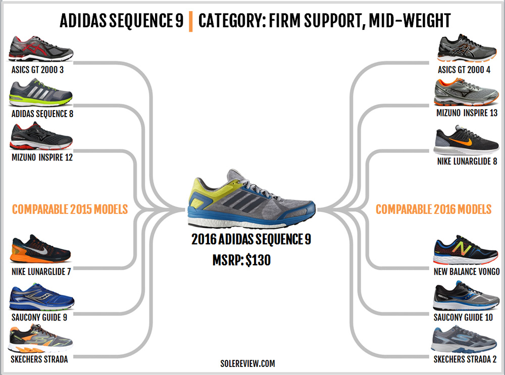 adidas_sequence_9_similar_models