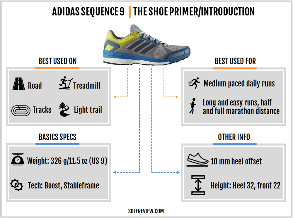 adidas_sequence_9_introduction