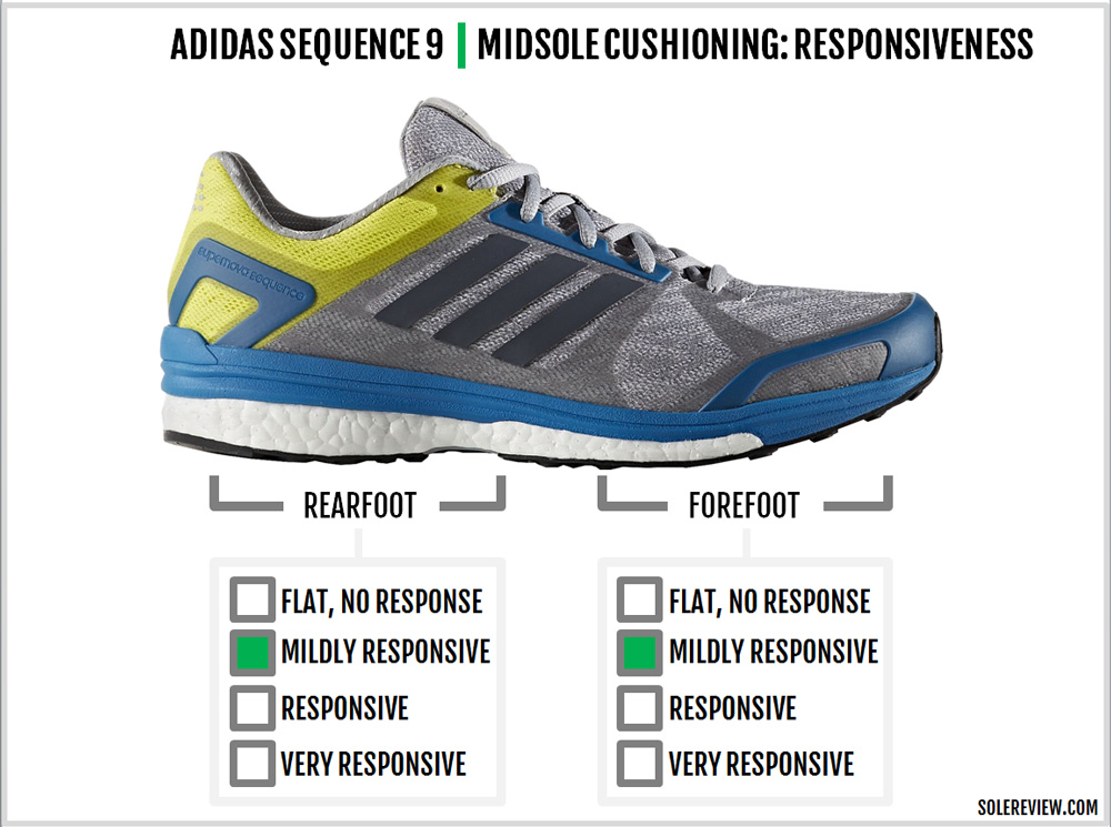 adidas_sequence_9_responsive
