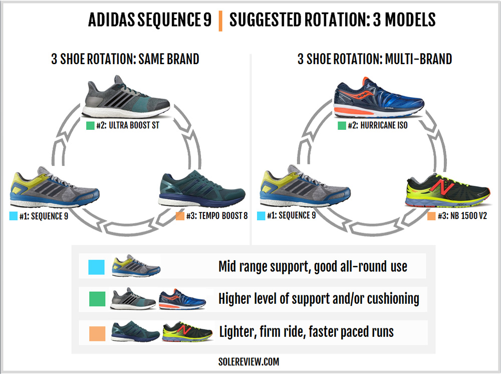 adidas_sequence_9_rotation